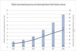How COVID-19 is Changing the Music Industry